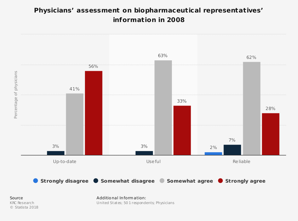 Statistic: Physicians' assessment on biopharmaceutical representatives' information in 2008 | Statista
