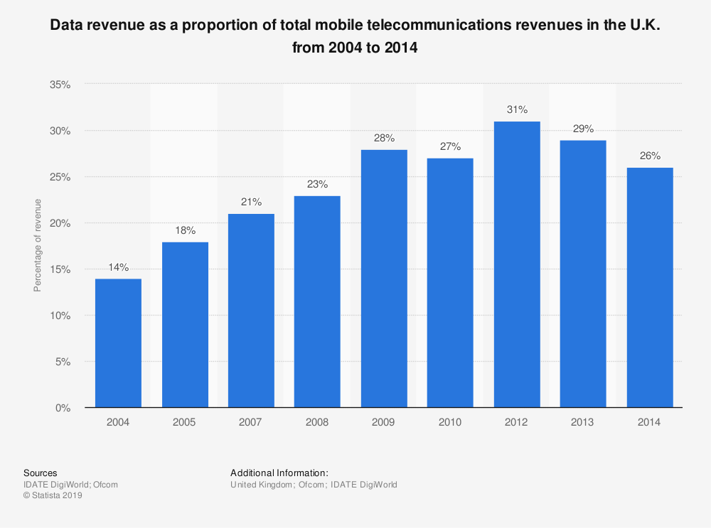 Statistic: Data revenue as a proportion of total mobile telecommunications revenues in the U.K. from 2004 to 2014 | Statista