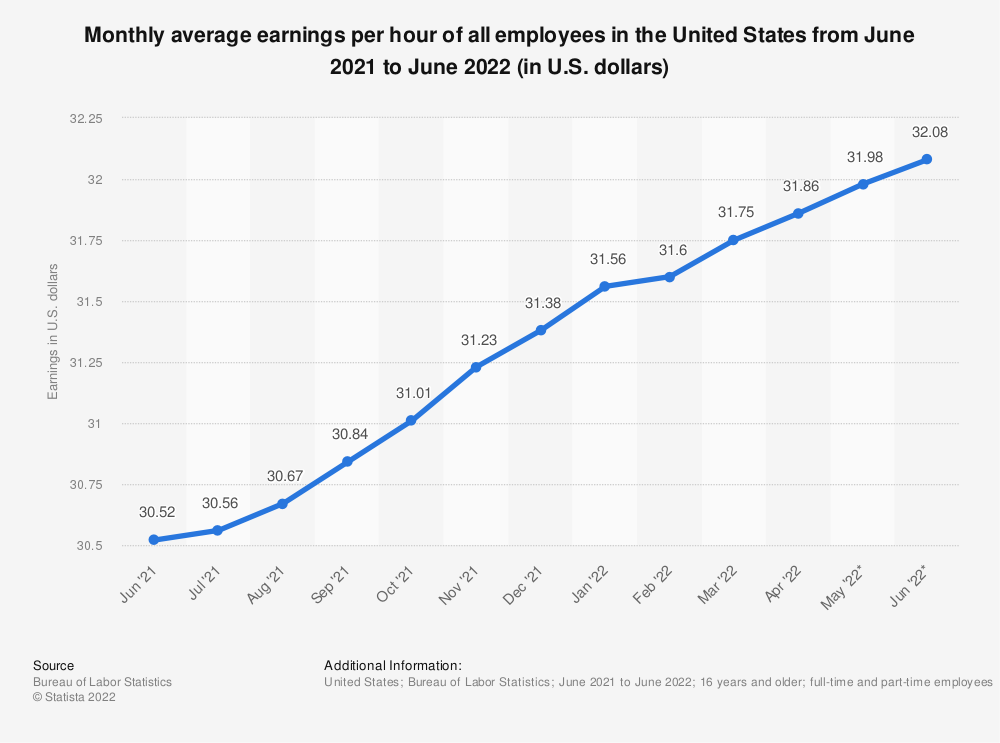 Statistic: Monthly average earnings per hour of all employees in the United States from June 2019 to June 2020 (in U.S. dollars) | Statista