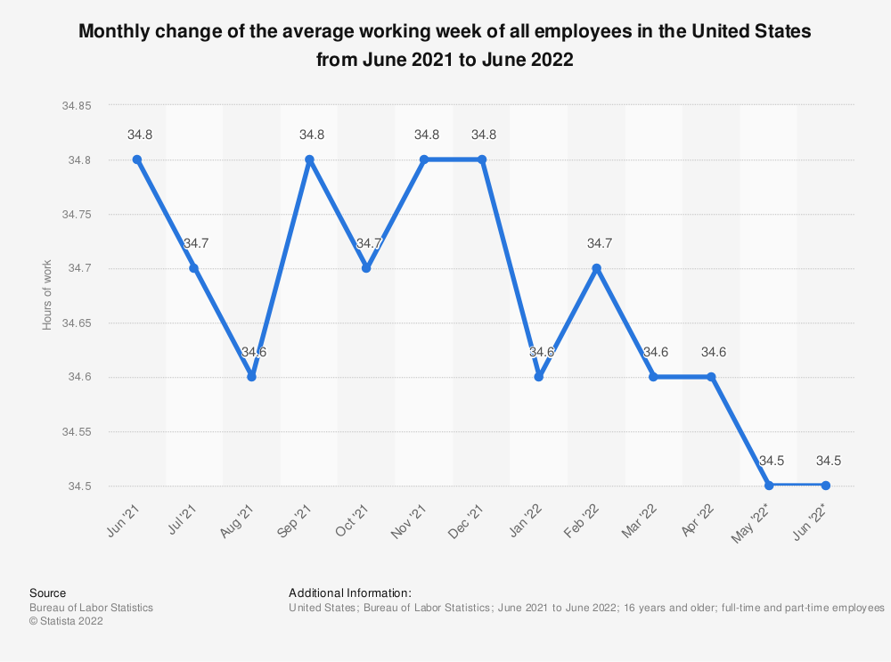 Statistic: Monthly change of the average working week of all employees in the United States from August 2020 to August 2021 | Statista