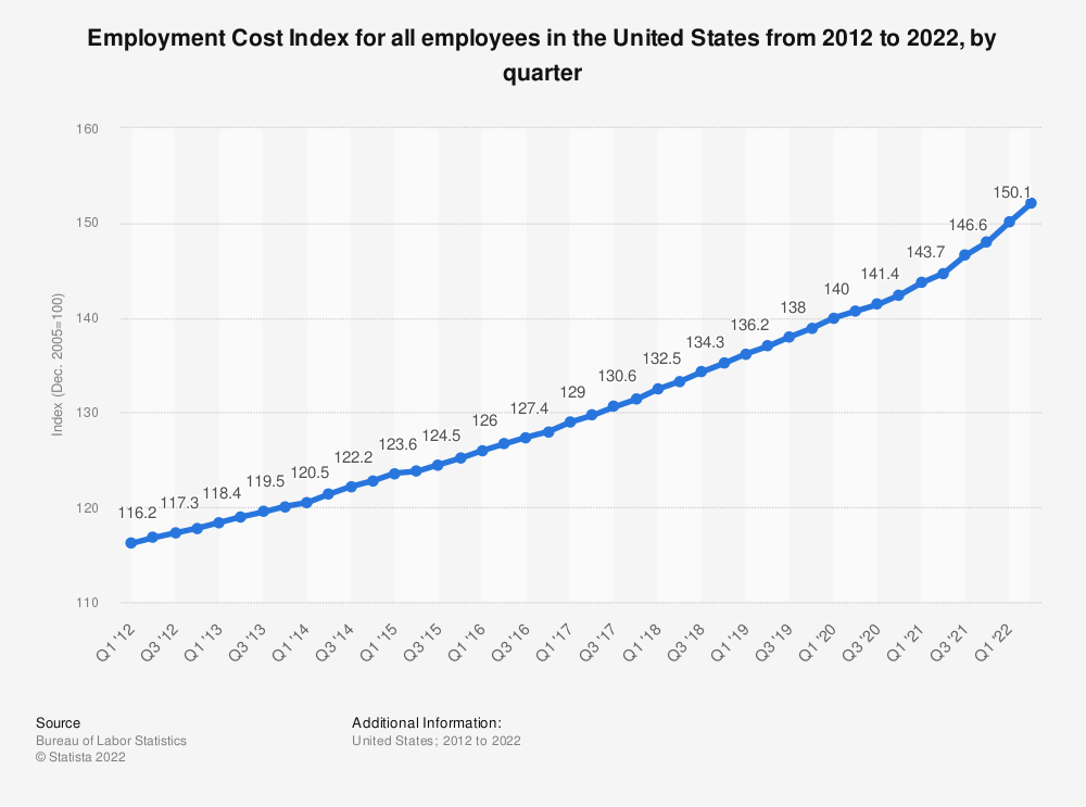 Statistic: Employment Cost Index for all employees in the United States from 2010 to 2019, by quarter | Statista