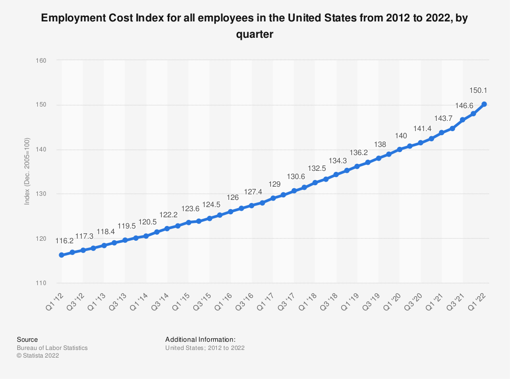 Statistic: Employment Cost Index for all employees in the United States from 2010 to 2020, by quarter | Statista