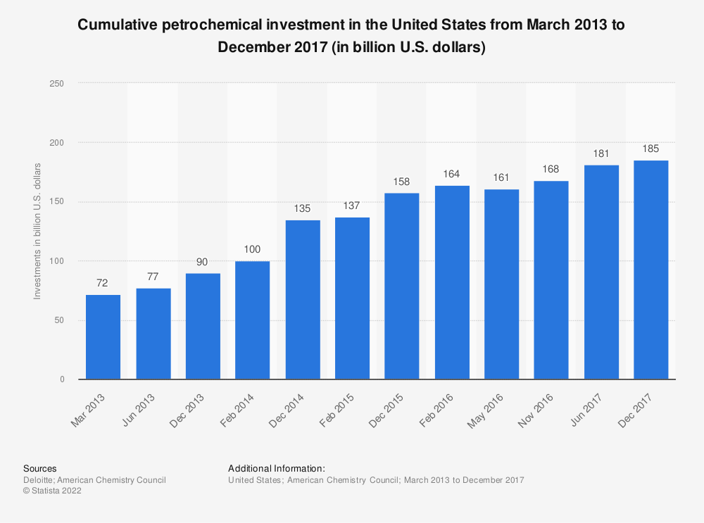 Statistic: Cumulative petrochemical investment in the United States from March 2013 to December 2017 (in billion U.S. dollars) | Statista