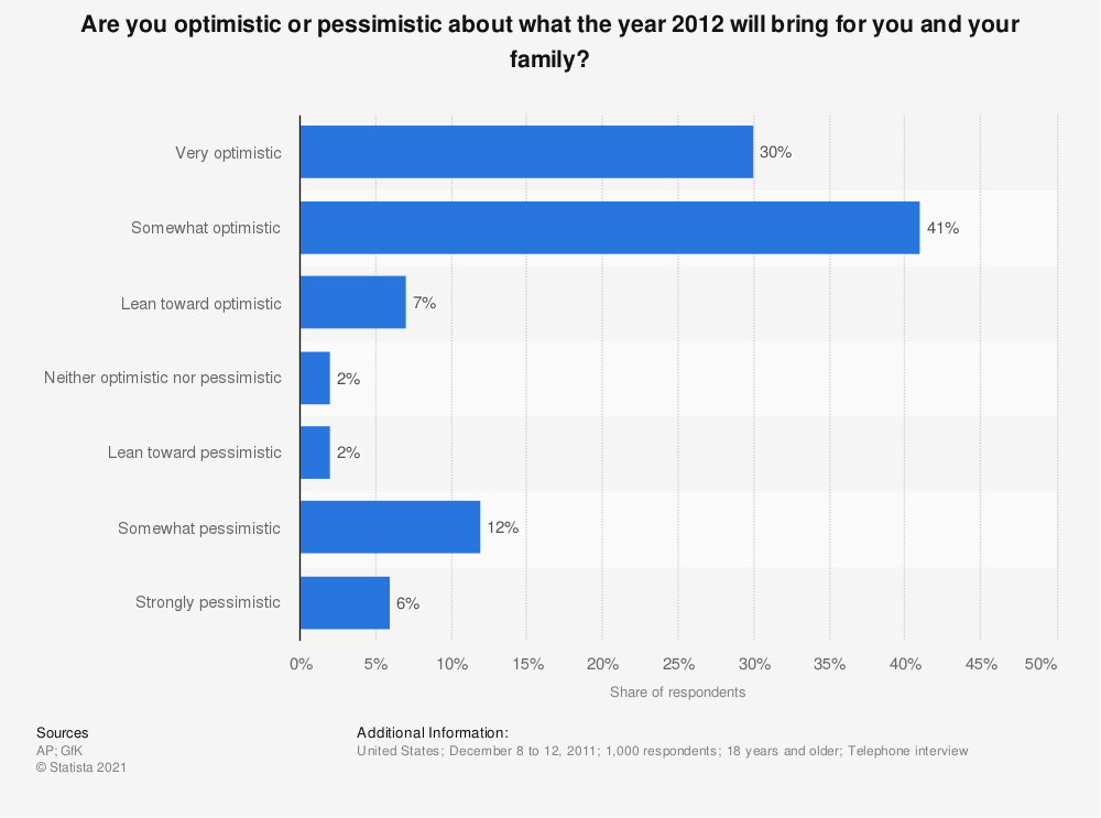 Statistic: Are you optimistic or pessimistic about what the year 2012 will bring for you and your family? | Statista