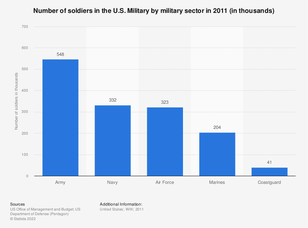 Statistic: Number of soldiers in the U.S. Military by military sector in 2011 (in thousands) | Statista