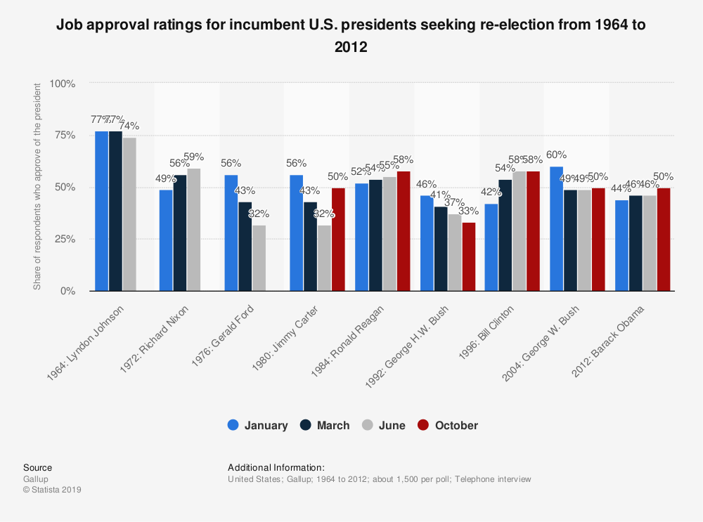 Statistic: Job approval ratings for incumbent U.S. presidents seeking re-election from 1964 to 2012 | Statista