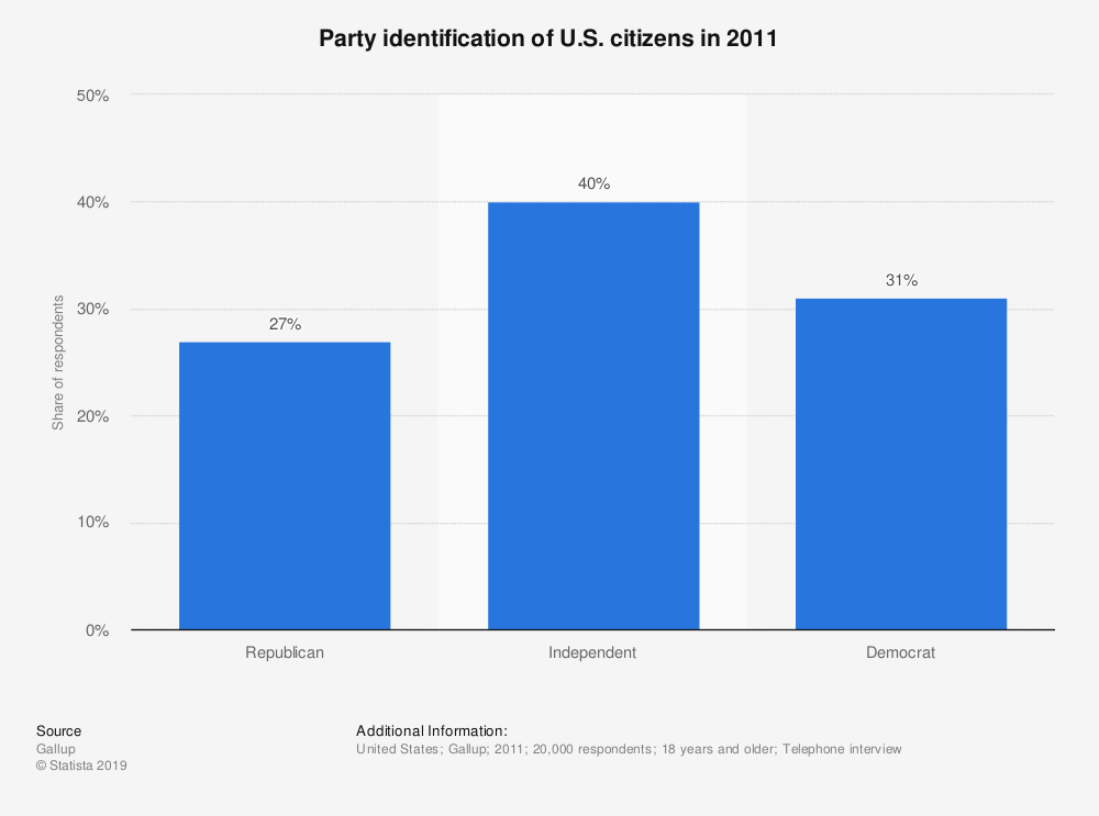 Statistic: Party identification of U.S. citizens in 2011 | Statista