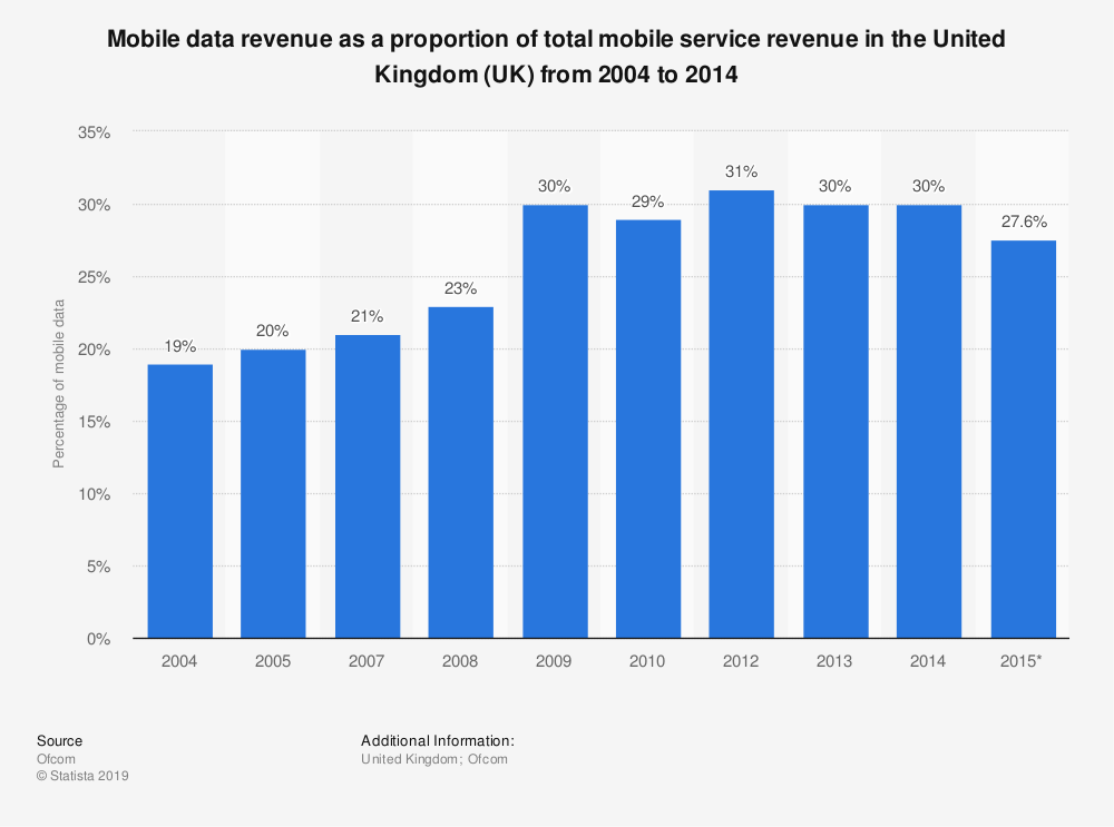 Statistic: Mobile data revenue as a proportion of total mobile service revenue in the United Kingdom (UK) from 2004 to 2014 | Statista