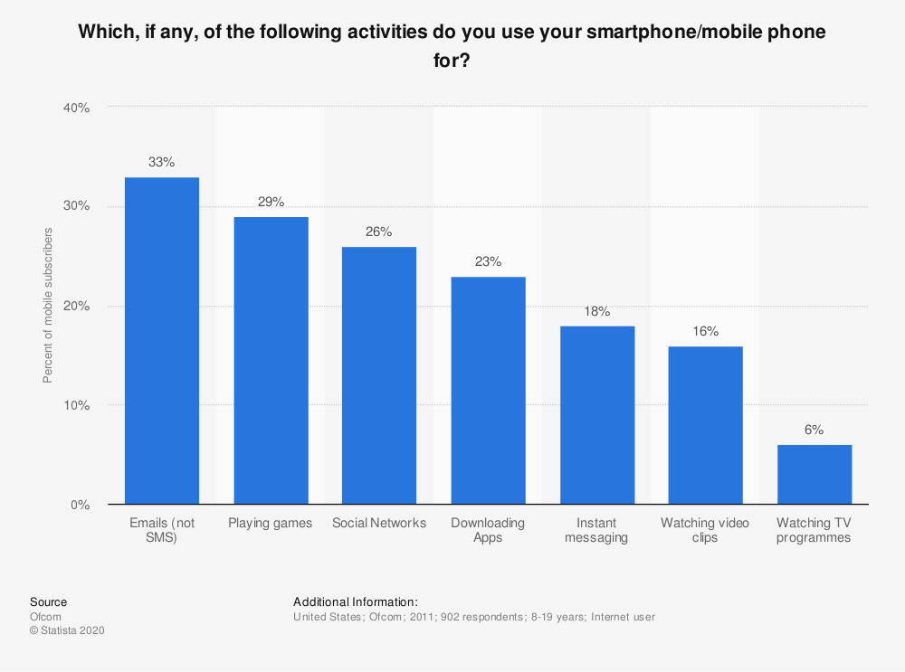 Statistic: Which, if any, of the following activities do you use your smartphone/mobile phone for?  | Statista