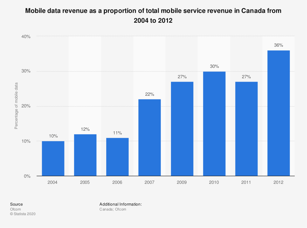 Statistic: Mobile data revenue as a proportion of total mobile service revenue in Canada from 2004 to 2012 | Statista