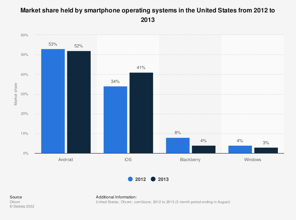 Statistic: Market share held by smartphone operating systems in the United States from 2012 to 2013 | Statista