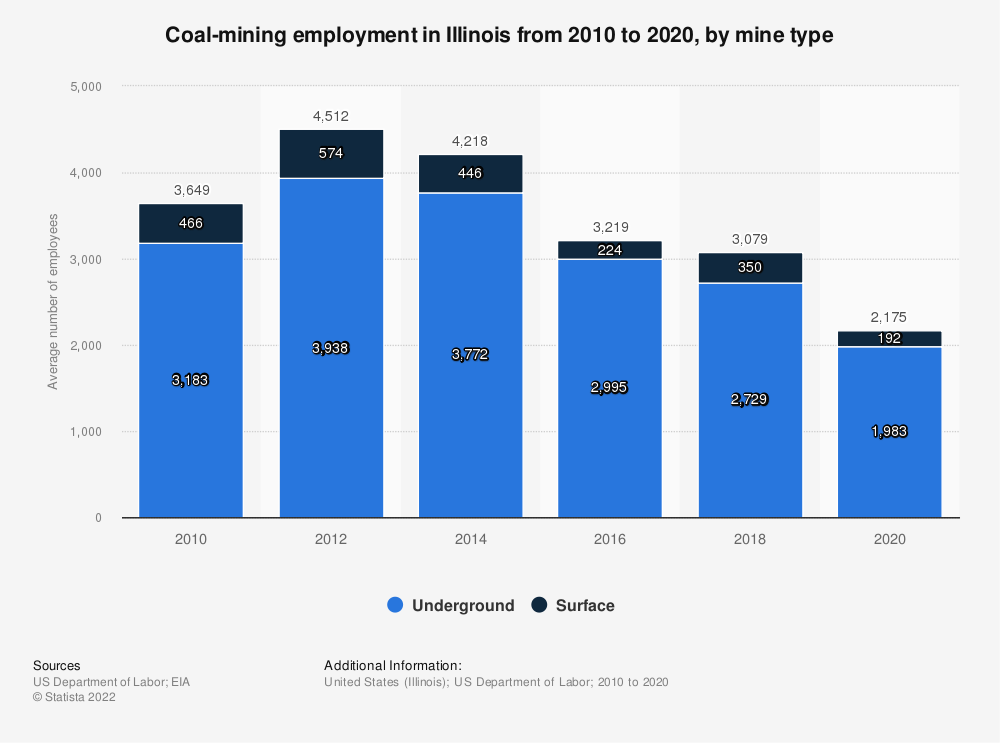 Statistic: Coal-mining employment in Illinois from 2010 to 2019, by mine type | Statista