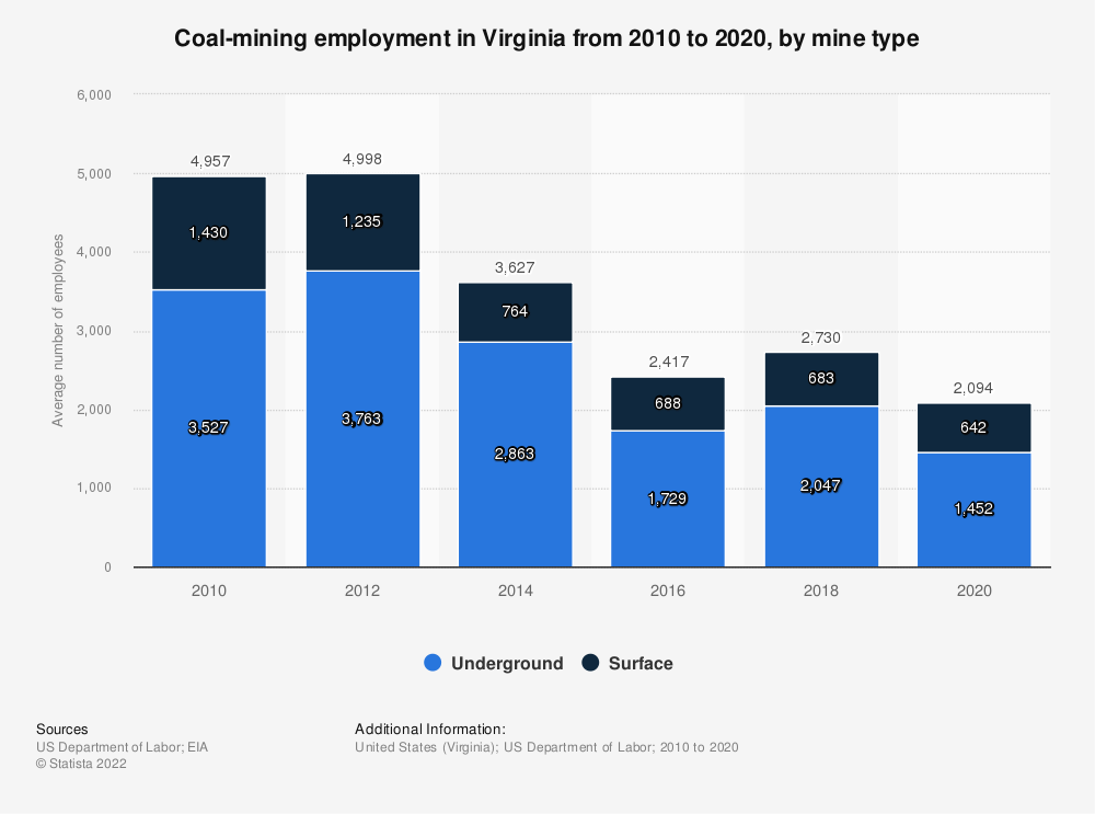 Statistic: Coal-mining employment in Virginia from 2010 to 2019, by mine type | Statista