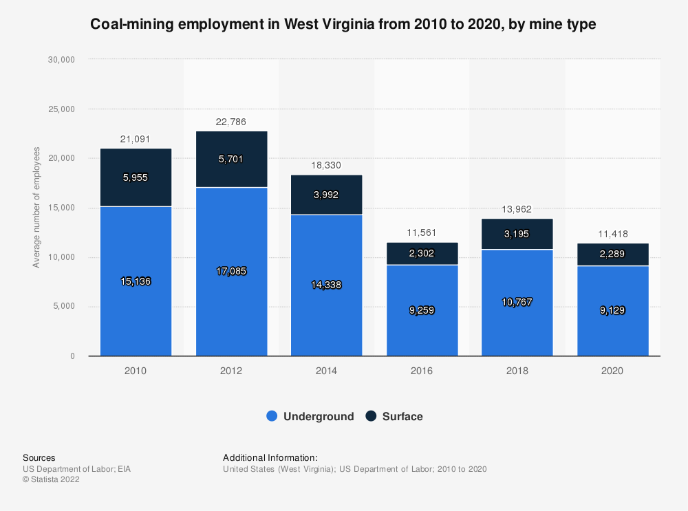 Statistic: Coal-mining employment in West Virginia from 2009 to 2018, by mine type | Statista