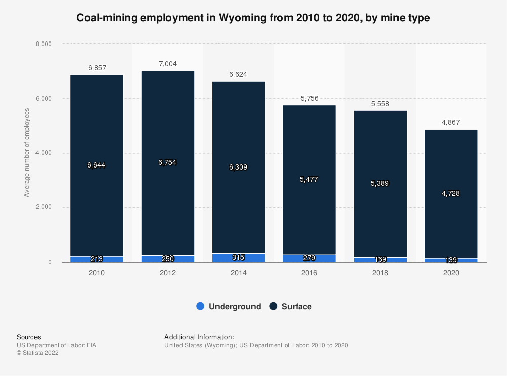Statistic: Coal-mining employment in Wyoming from 2009 to 2017, by mine type | Statista
