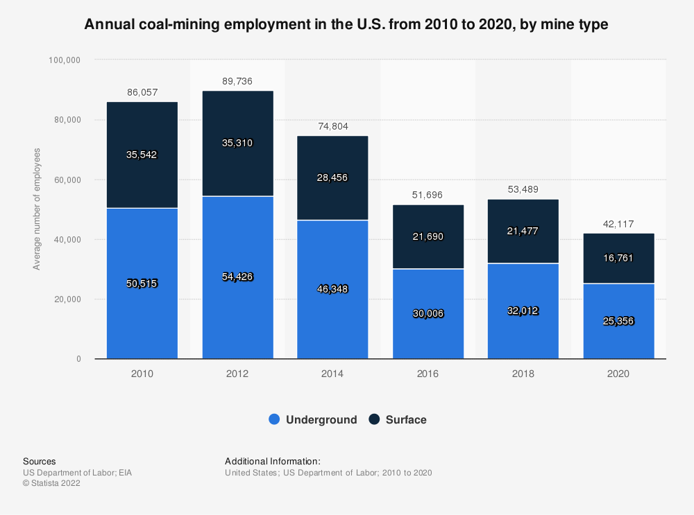 Statistic: Total coal-mining employment in the U.S. from 2009 to 2017, by mine type | Statista
