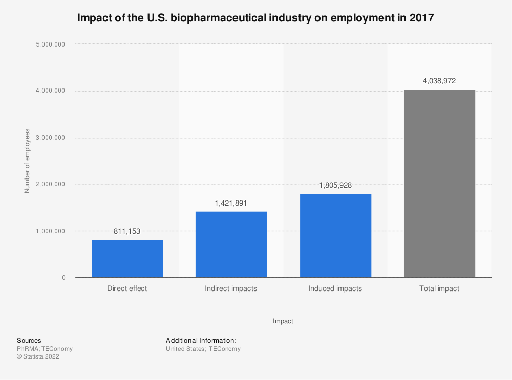 Statistic: Impact of the U.S. biopharmaceutical industry on employment in 2015 | Statista