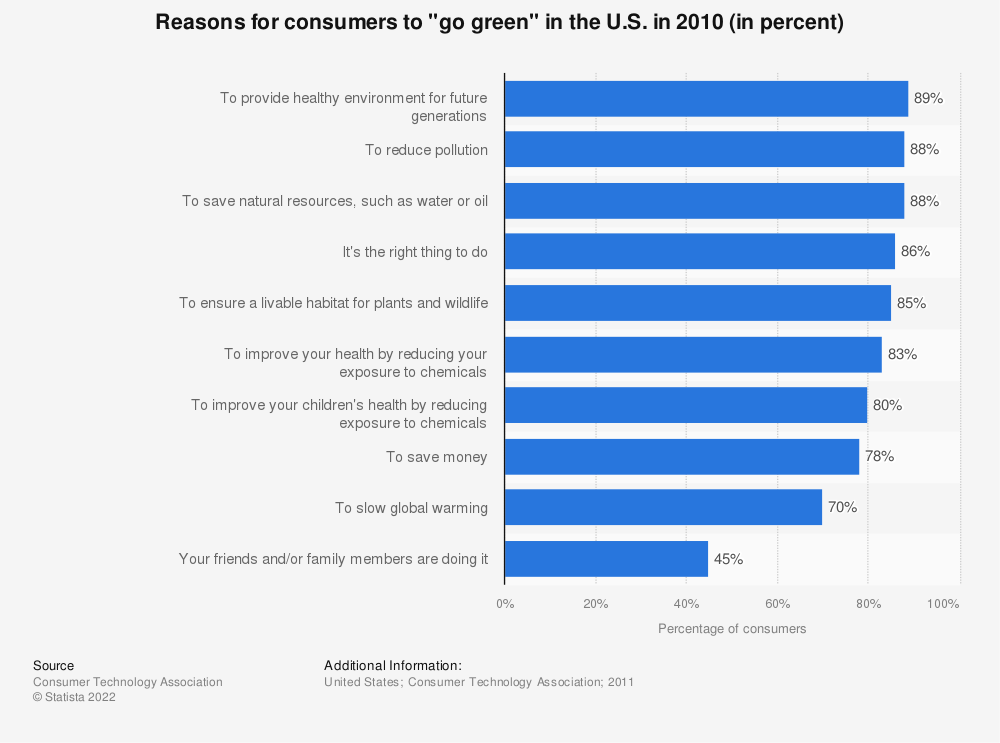 """Statistic: Reasons for consumers to """"go green"""" in the U.S. in 2010 (in percent) 