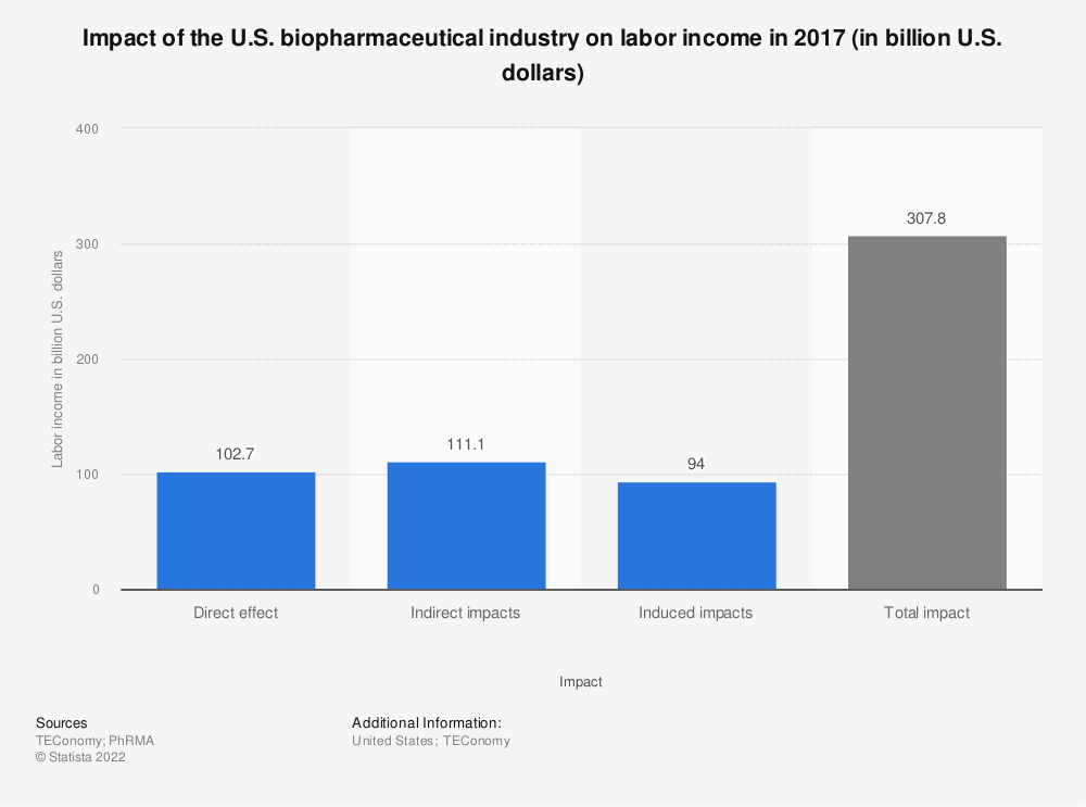 Statistic: Impact of the U.S. biopharmaceutical industry on labor income in 2015 (in billion U.S. dollars) | Statista