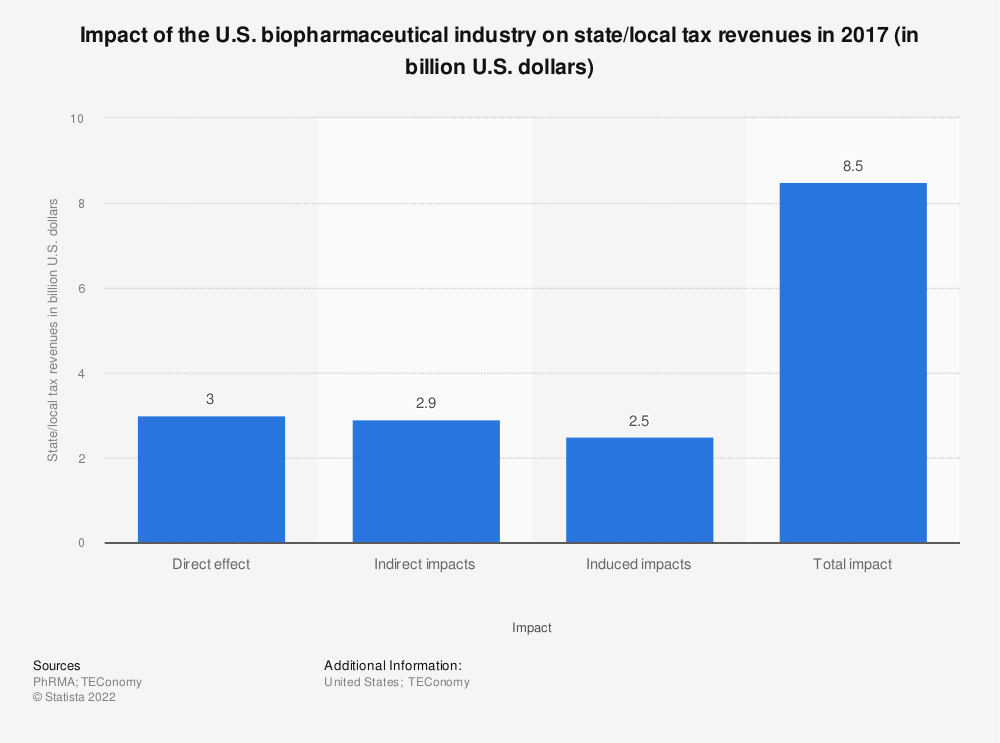 Statistic: Impact of the U.S. biopharmaceutical industry on state/local tax revenues in 2015 (in billion U.S. dollars) | Statista