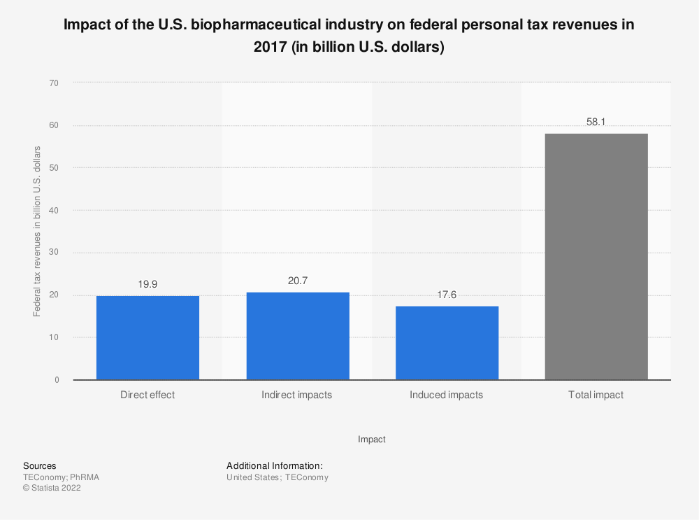 Statistic: Impact of the U.S. biopharmaceutical industry on federal personal tax revenues in 2015 (in billion U.S. dollars) | Statista