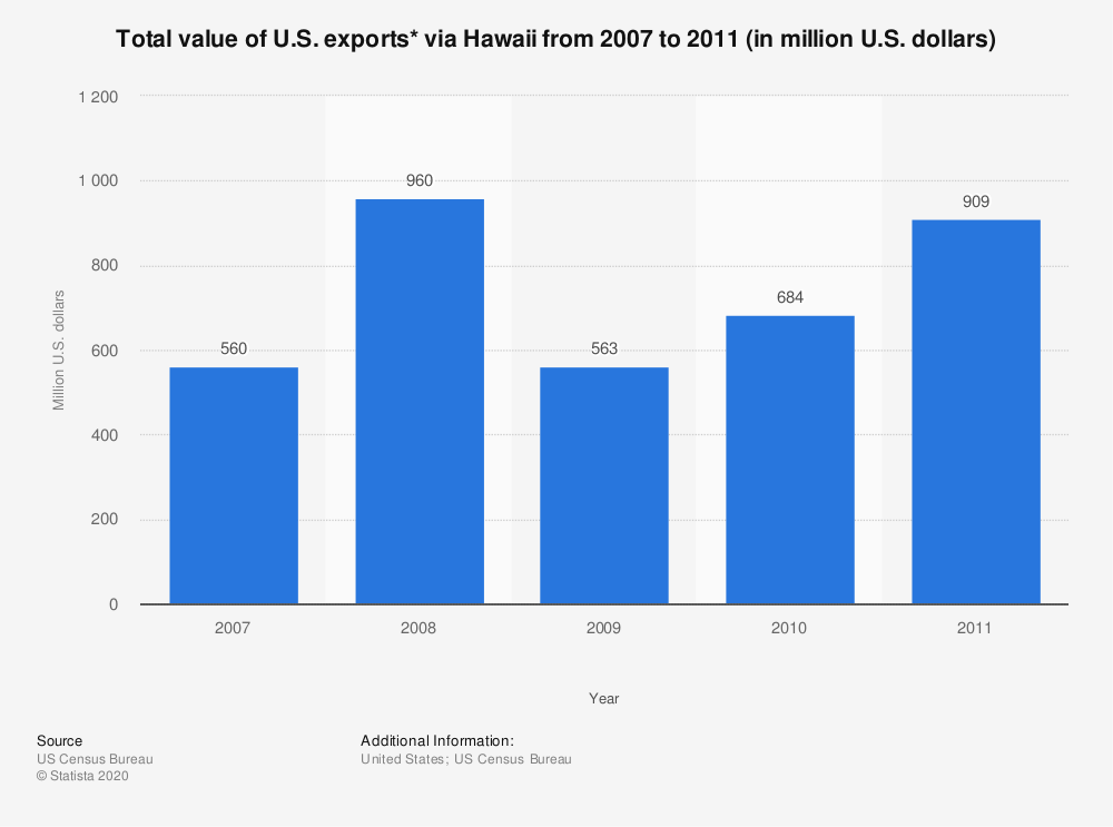 Statistic: Total value of U.S. exports* via Hawaii from 2007 to 2011 (in million U.S. dollars) | Statista