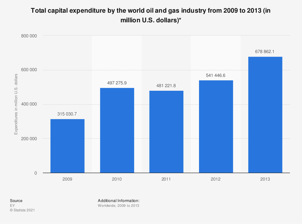 Statistic: Total capital expenditure by the world oil and gas industry from 2009 to 2013 (in million U.S. dollars)* | Statista