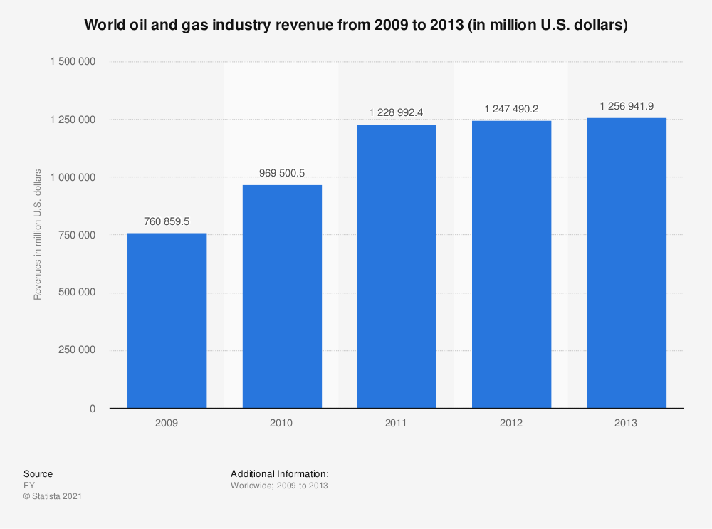 Statistic: World oil and gas industry revenue from 2009 to 2013 (in million U.S. dollars) | Statista