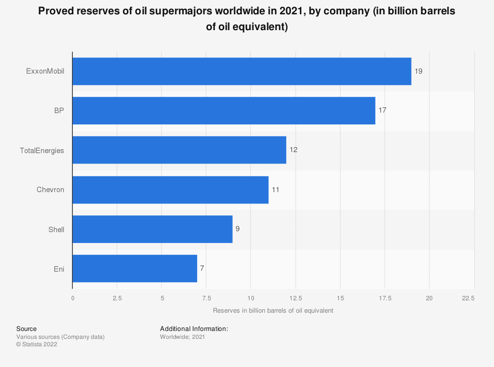 Statistic: Top global oil companies by proved oil reserves in 2013 (in million barrels)* | Statista