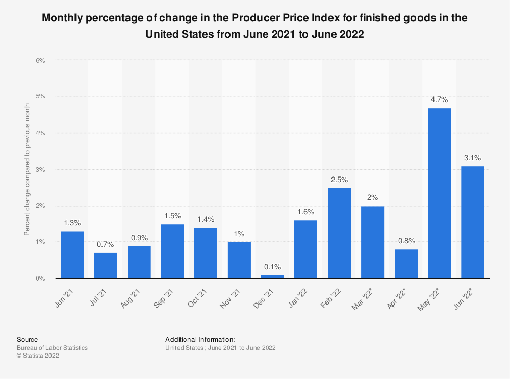 Statistic: Monthly percentage of change in the Producer Price Index for finished goods in the United States from September 2018 to September 2019 | Statista