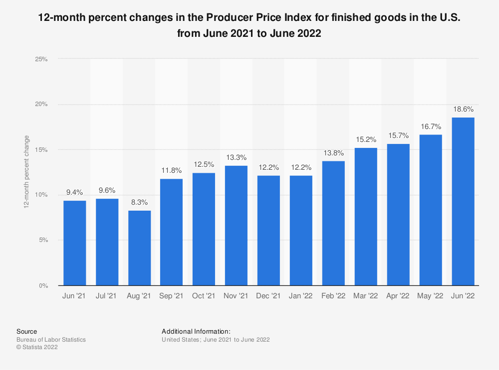 Statistic: 12-month percent changes in the Producer Price Index for finished goods in the U.S. from November 2016 to November 2017 | Statista