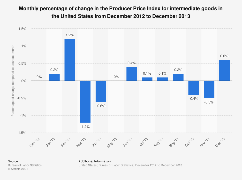 Statistic: Monthly percentage of change in the Producer Price Index for intermediate goods in the United States from December 2012 to December 2013 | Statista