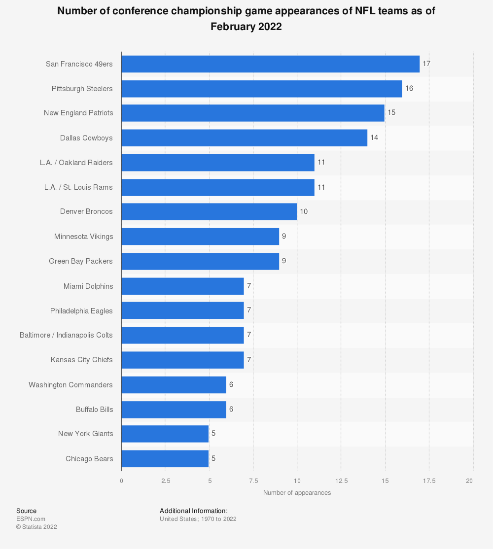 Statistic: Number of conference championship game appearances of NFL teams (as of January 13th, 2019) | Statista
