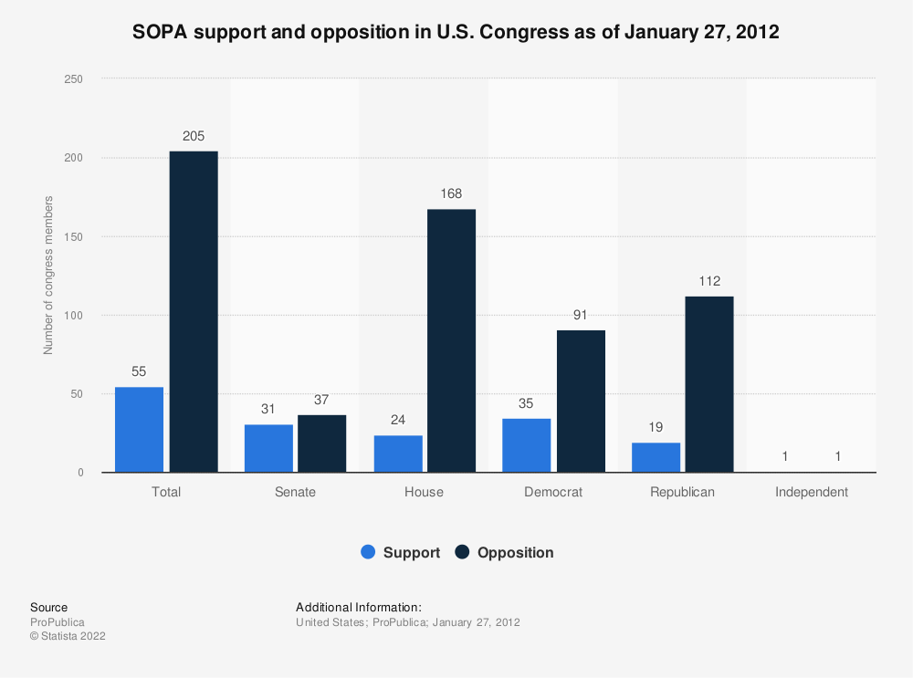 Statistic: SOPA support and opposition in U.S. Congress as of January 27, 2012 | Statista