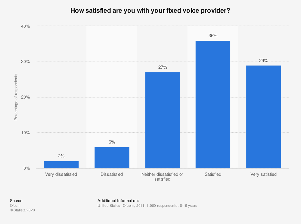 Statistic: How satisfied are you with your fixed voice provider? | Statista