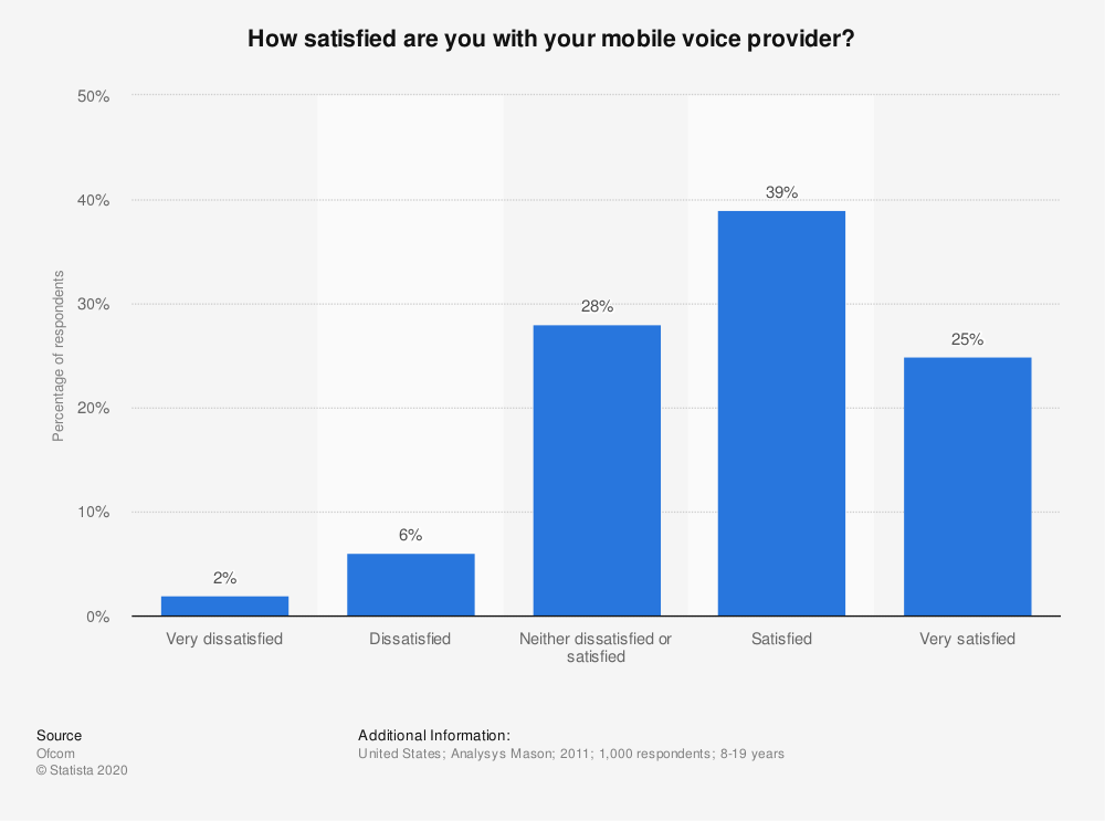 Statistic: How satisfied are you with your mobile voice provider? | Statista