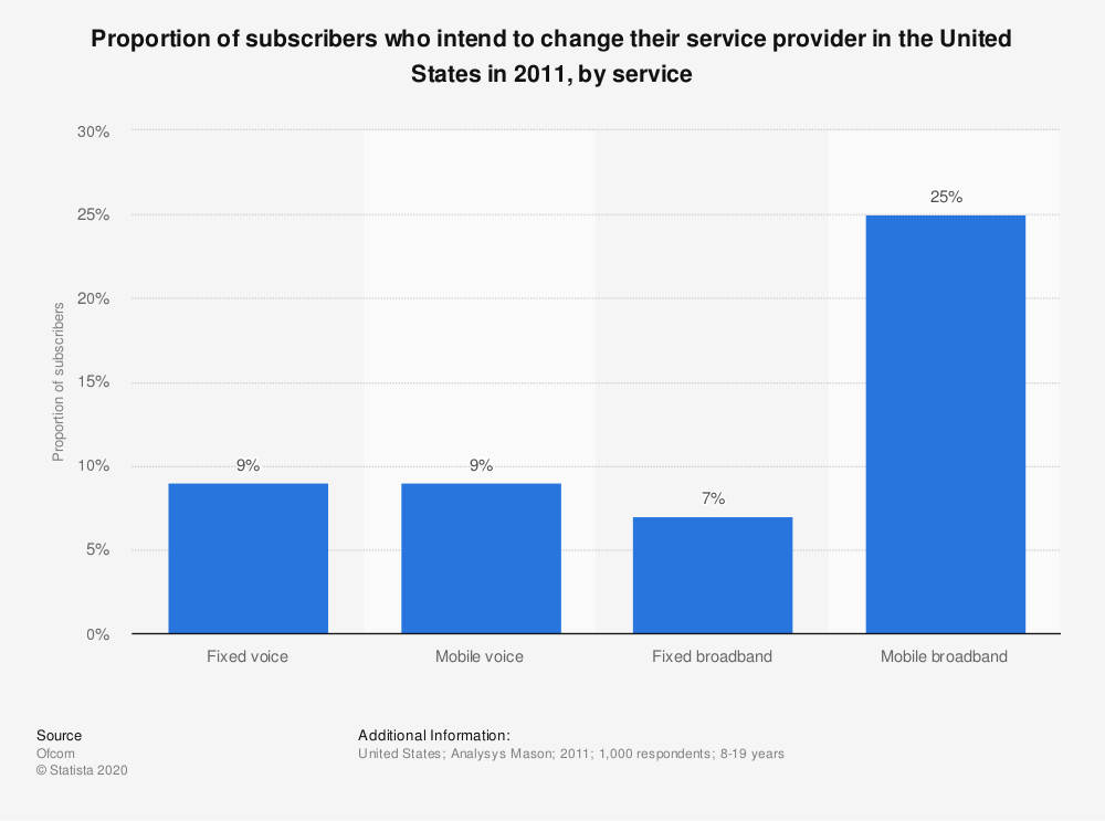 Statistic: Proportion of subscribers who intend to change their service provider in the United States in 2011, by service | Statista