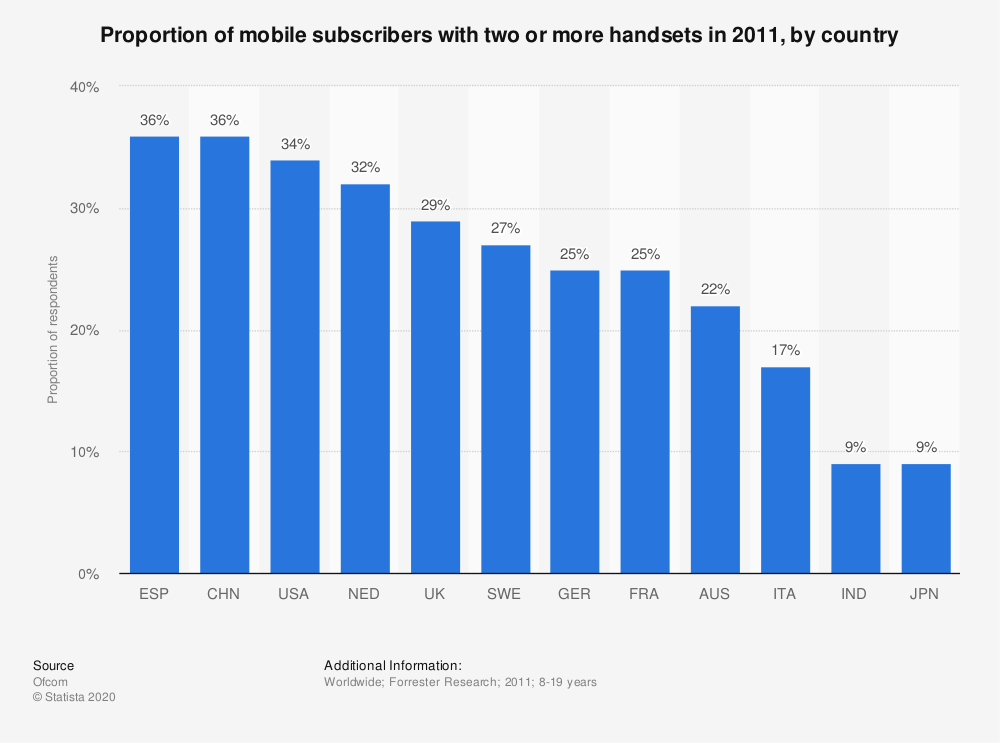 Statistic: Proportion of mobile subscribers with two or more handsets in 2011, by country   Statista