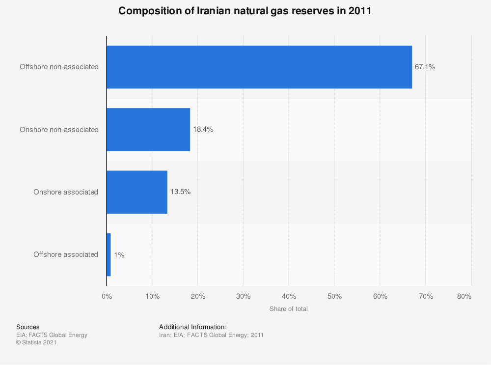 Statistic: Composition of Iranian natural gas reserves in 2011 | Statista