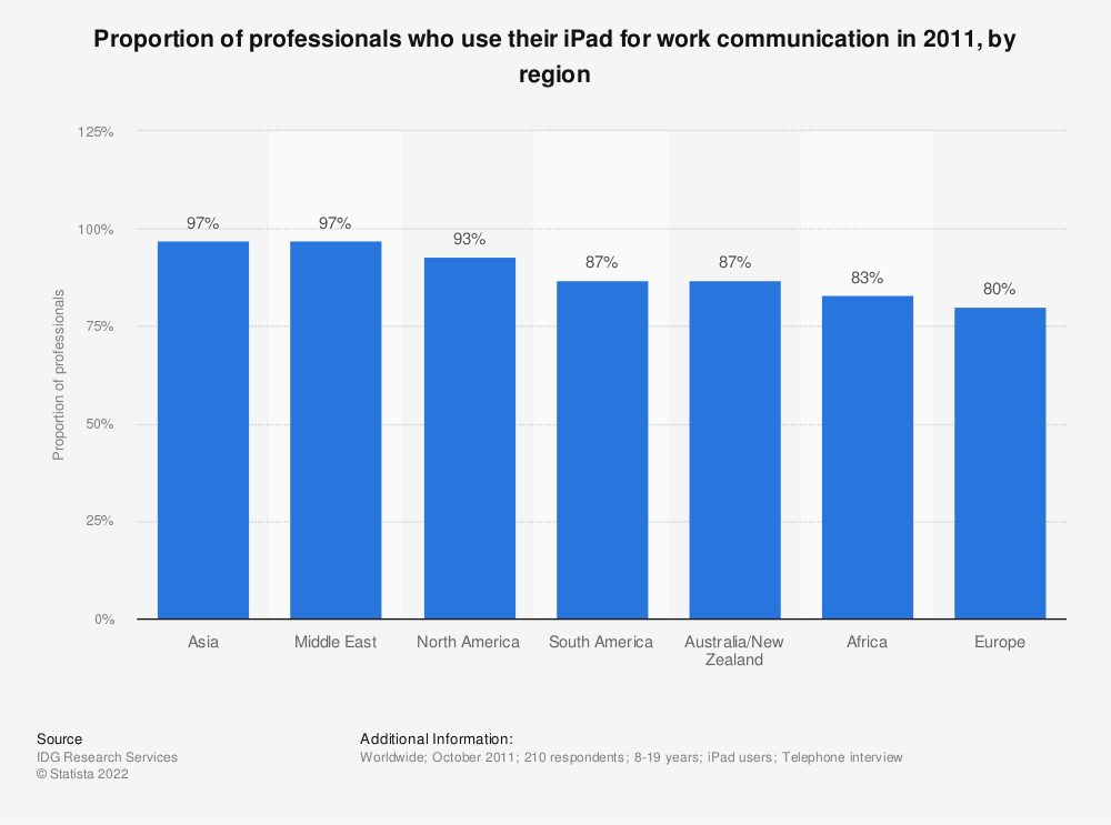 Statistic: Proportion of professionals who use their iPad for work communication in 2011, by region | Statista