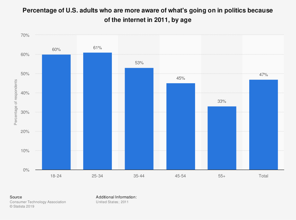 Statistic: Percentage of U.S. adults who are more aware of what's going on in politics because of the internet in 2011, by age | Statista