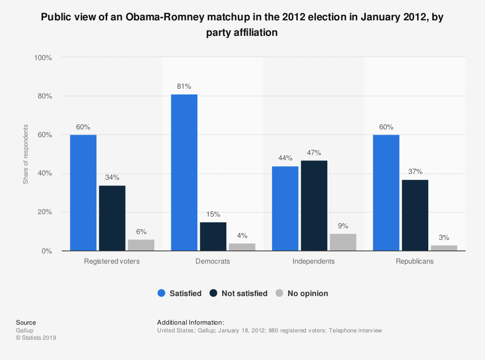 Statistic: Public view of an Obama-Romney matchup in the 2012 election in January 2012, by party affiliation | Statista