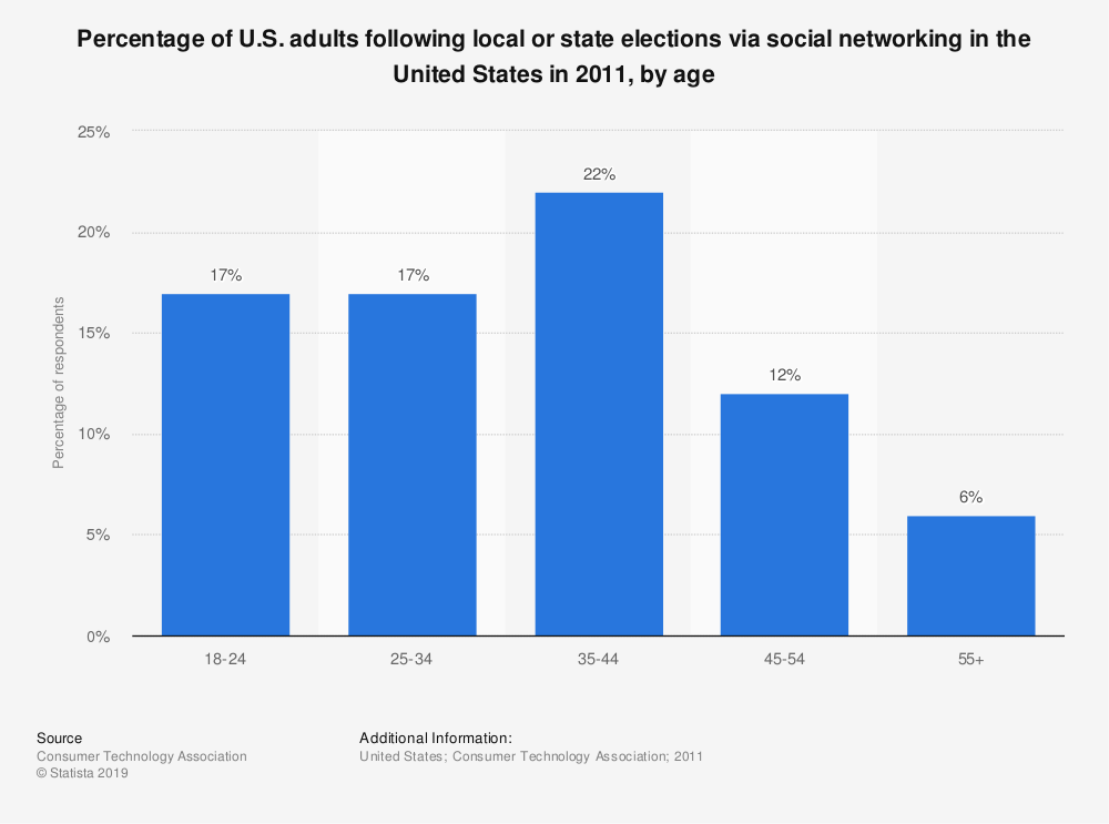 Statistic: Percentage of U.S. adults following local or state elections via social networking in the United States in 2011, by age | Statista