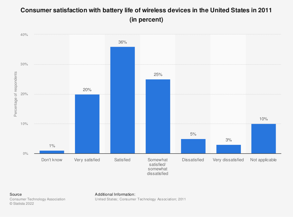 Statistic: Consumer satisfaction with battery life of wireless devices in the United States in 2011 (in percent) | Statista