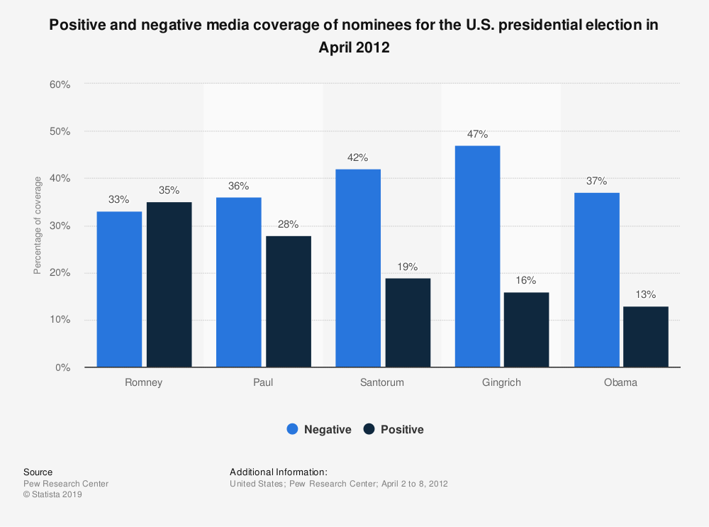 Statistic: Positive and negative media coverage of nominees for the U.S. presidential election in April 2012 | Statista