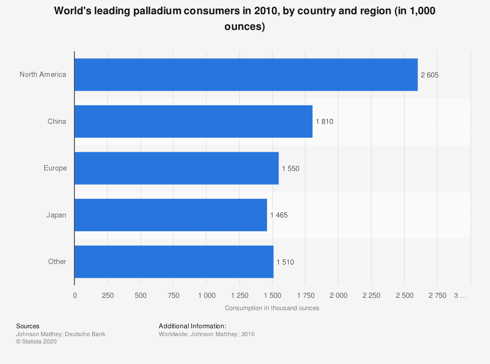 Statistic: World's top palladium consumers in 2010, by country and region (in 1,000 ounces) | Statista