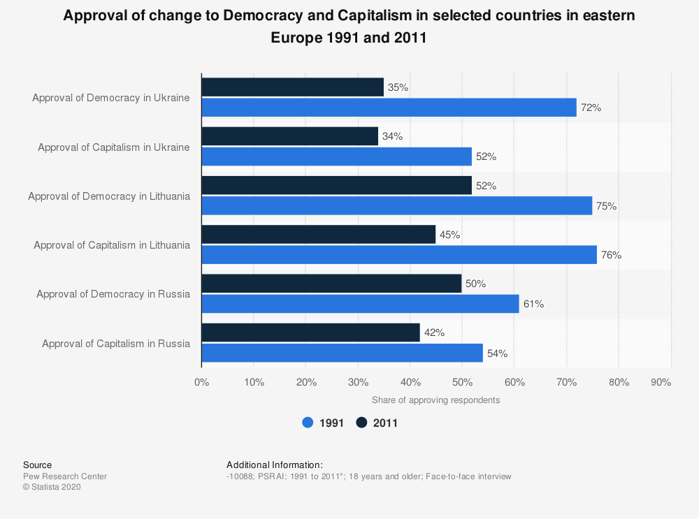 Statistic: Approval of change to Democracy and Capitalism in selected countries in eastern Europe 1991 and 2011 | Statista