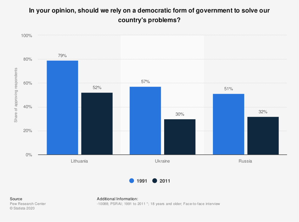 Statistic: In your opinion, should we rely on a democratic form of government to solve our country's problems? | Statista