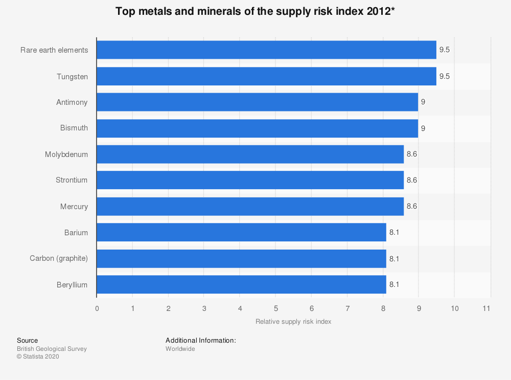 Statistic: Top metals and minerals of the supply risk index 2012*   Statista