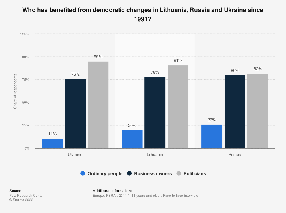 Statistic: Who has benefited from democratic changes in Lithuania, Russia and the Ukraine since 1991? | Statista